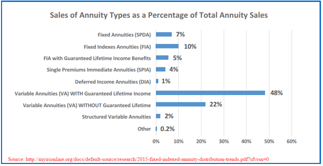 Investing In Annuities